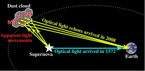 Figure2: The view of the light echoes from Tycho's supernova. The optical light arrived at Earth in 1572 (sky blue arrow). Optical light was scattered by dust cloud around the supernova arrived in 2008 (yellow arrows). Since the emitting regions were apparently shifted from 23 August 2008 to September 24, the optical lights were confirmed as light echoes.