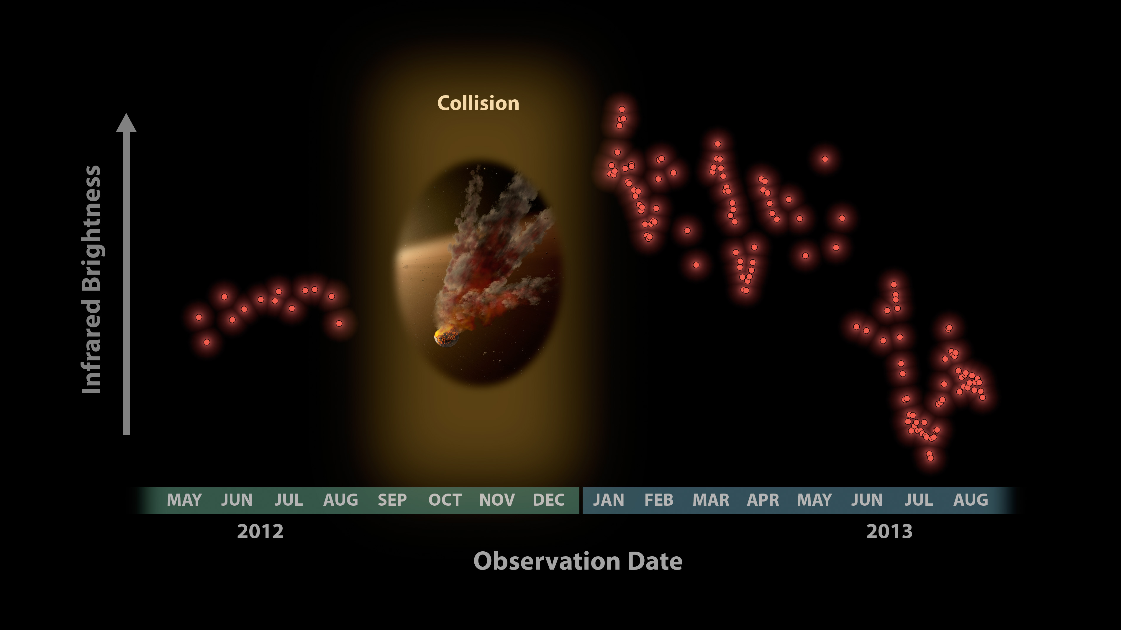Figure 4:Witnessing a Planetary Wreckage: Astronomers were surprised to see these data from NASA's Spitzer Space Telescope in January 2013, showing a huge eruption of dust around a star called NGC 2547-ID8. In this plot, infrared brightness is represented on the vertical axis, and time on the horizontal axis. The data at left show infrared light from the dust around the star back in 2012. Between 2012 and 2013, Spitzer had to stop observing the star because it was located behind the sun, as seen from Spitzer's Earth-trailing orbit. When Spitzer began watching the star again in January 2013, the astronomers noticed a huge jump in the data. Why the dramatic change? The team says that dust in the star system surged intensely, likely after two large asteroids collided, kicking up fresh dust. The periodic variability of the signal is caused by the remaining dust cloud in orbit around the star. This dust cloud is elongated, so the amount of infrared signal it produces changes as it circles the star from our point of view. The infrared signal is decreasing over time as dust from the collision is ground down to finer sizes and blown of the system.  Image credit: NASA/JPL-Caltech/University of Arizona