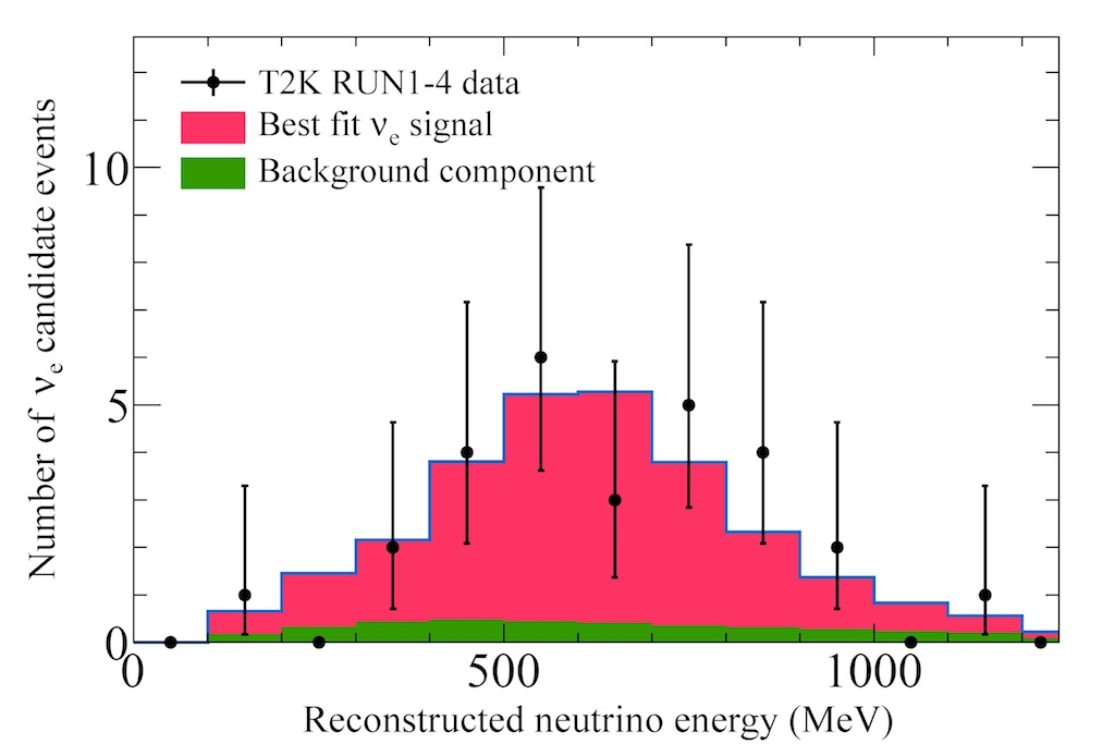 Fig. 6: Energy distribution of the electron neutrino appearance candidates    : The data distribution (black dots with error bars) agrees well with the expectation, which consists of background events(green histogram)and electron neutrino appearance candidate events (red histogram).