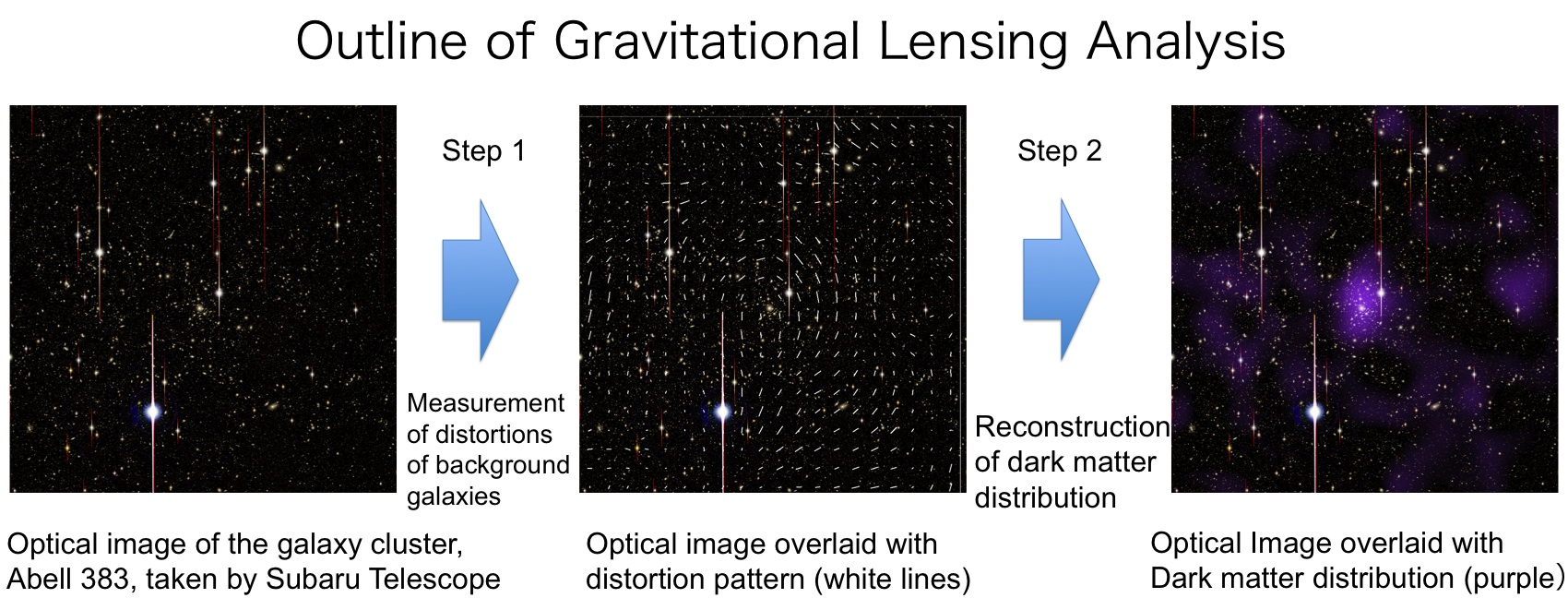 Figure 1: An outline of how the dark matter distribution (right) was reconstrcted from optical images (left) taken by the Subaru Telescope. A precise measurement of the shapes of background galaxies in observed images enabled the team to investigate the distortion pattern (center) and then reconstruct the distribution of dark matter in the galaxy clusters. (Credit: NAOJ/ASIAA/School of Physics and Astronomy, University of Birmingham/Kavli IPMU/Astronomical Institute, Tohoku University)