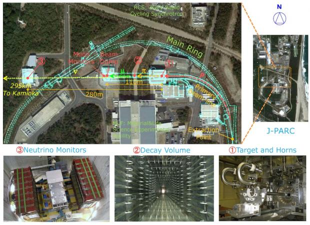 Fig. 2: J-PARC Neutrino Experiment Facility