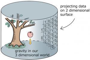 Espaço-tempo é gerado pelo entrelaçamento quântico? PRL_holographyE_M.img_assist_custom-301x203