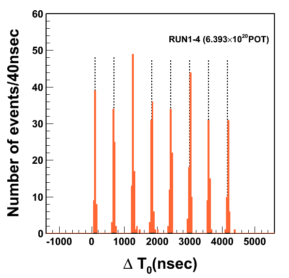 "Fig. 5: Distribution of the T2K event timing observed at Super-Kamiokande: At J-PARC, neutrino beams are produced as pulses once in every 2.5 seconds. Each pulse has a fine-structure, with 8 ""bunches"", originating from the scheme of acceleration of the proton beam. This figure shows the timing distribution of the events observed at Super-Kamiokande, where zero in the horizontal axis stands for the time when the forefront of each beam-shot arrives at Super-Kamiokande. We can clearly observe the beam-bunch structure."