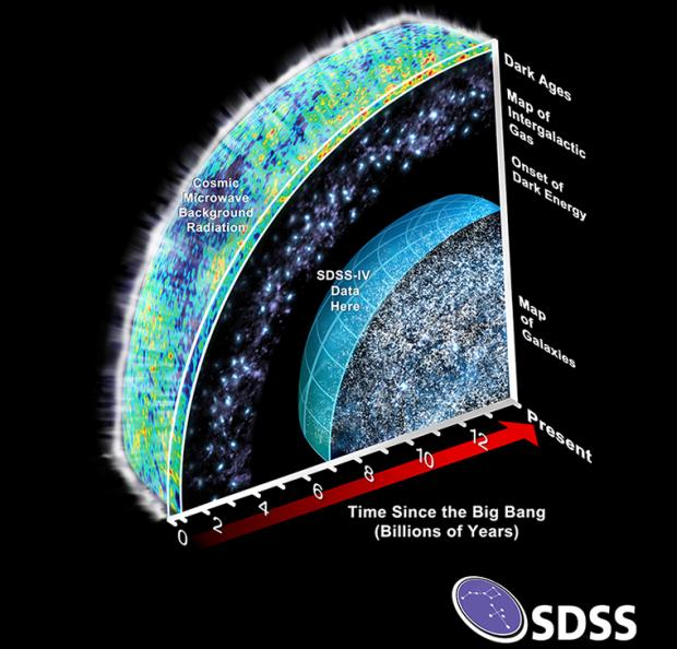 Previously, SDSS has mapped the universe across billions of light-years, focusing on the time from 7 billion years after the Big Bang to the present and the time from 2 billion years to 3 billion years after the Big Bang. SDSS-IV will focus on mapping the distribution of galaxies and quasars 3 billion years to 7 billion years after the Big Bang, a critical time when dark energy is thought to have started to affect the expansion of the Universe.  Image credit: SDSS collaboration and Dana Berry / SkyWorks Digital, Inc.  WMAP cosmic microwave background image credit: NASA/WMAP Science Team