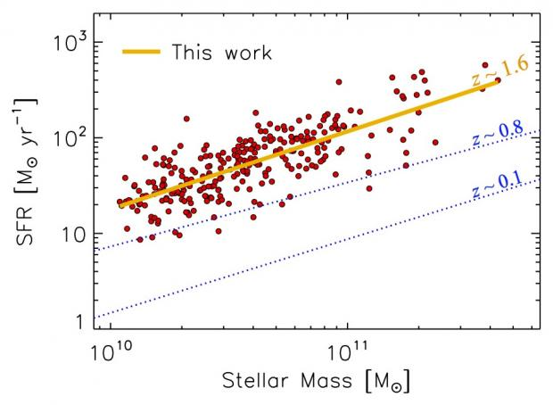 Figure 2: Rates at which new stars are forming in galaxies with a given total stellar mass. The galaxies observed with FMOS are shown in red. The y-axis shows the number of units of solar masses formed in a year. Star formation rates show a clear increase with mass, reaching over 500 solar masses per year. As the age of the Universe increases, star formation decreases uniformly across the population. (Credit: FMOS-COSMOS)