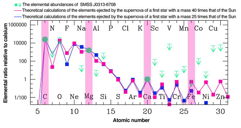 Figure 2: The team compared the observed  abundances and theoretical calculations of the elements ejected by the  supernova of first stars with masses 25 and 40 times that of the Sun.  These theoretical calculations reproduce the observed abundance pattern  well (see C, Mg and  Fe).