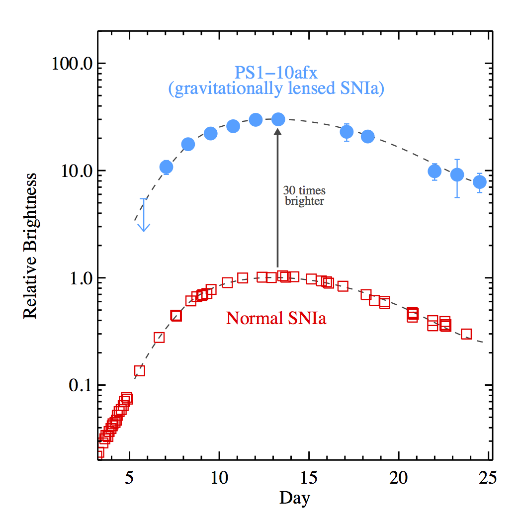 Figure 2: The light curve of PS1-10afx compared to a normal SNIa. The blue dots  show the observations of PS1-10afx through a red (i-band) filter, which  corresponds to ultra-violet (UV) light in the rest frame of the  supernova. The red squares show UV observations of the nearby SNIa,  2011fe compressed slightly along the time axis to match the width of  PS1-10afx in its rest frame. The dashed lines show a fit to the SN  2011fe data and this same curve shifted by a constant factor of 30. The  good agreement with the PS1-10afx data shows that PS1-10afx has the  lightcurve shape of a normal SNIa, but it is 30 times brighter than  expected.