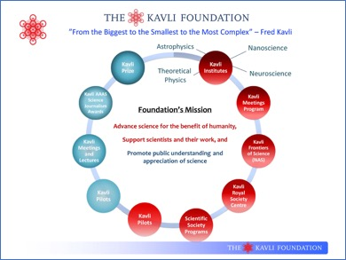 Fig. 3. The Kavli Foundation community of programs and initiatives.