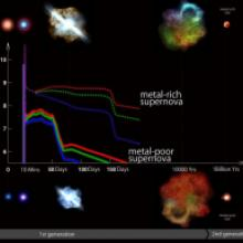 Blue is an indicator of first star's supernova explosions