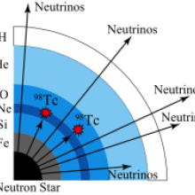 Technetium-98 nuclear cosmochronometer synthesized by supernova neutrinos