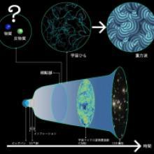 なぜ物質は完全消滅を免れたのか? -重力波で探る物質の起源-