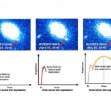 Violent helium reaction on white dwarf surface triggers supernova explosion