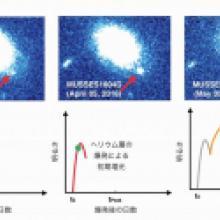 表面での爆発から星の死への旅立ち - 表層ヘリウムの爆発が引き金をひく白色矮星の超新星爆発 -