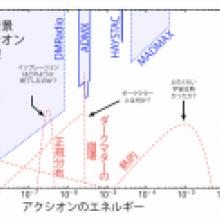 初期宇宙解明の窓を開くアクシオン -宇宙からのアクシオンを探索実験で捉える可能性を指摘-