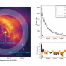 超高エネルギーガンマ線で世界最高の空間分解能を達成 〜宇宙の標準光源「かに星雲」のサイズを超高エネルギーガンマ線で測定〜